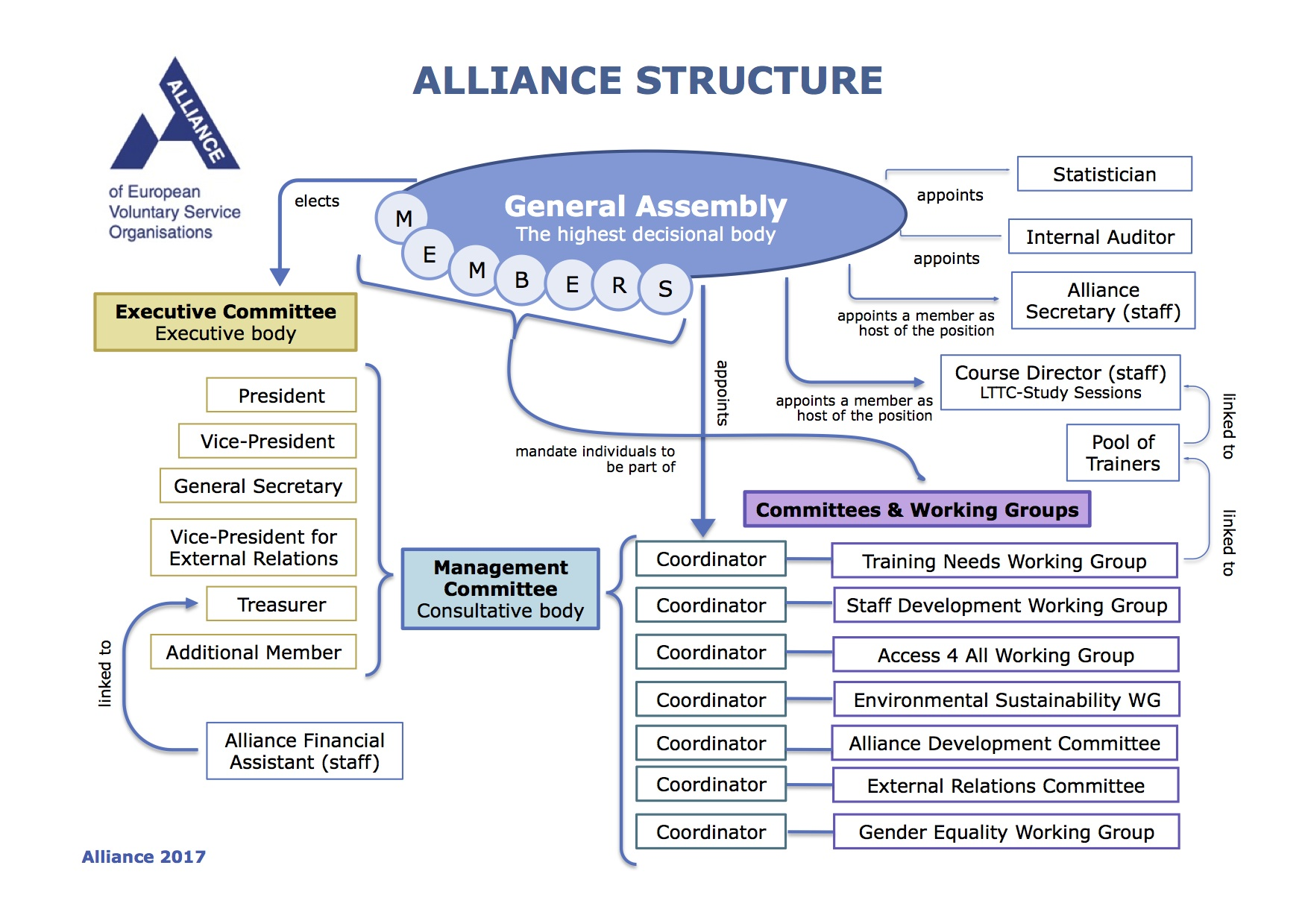 Alliance structure in 2017